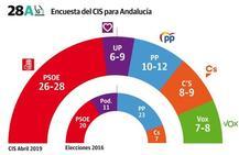 El PSOE ganaría las elecciones generales en Andalucía con una amplia ventaja
