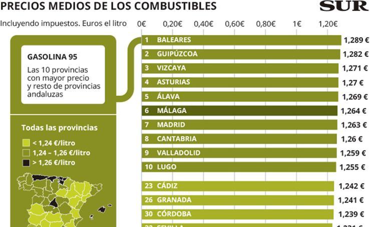 Precio medio de los combustibles en España