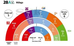 El PSOE ganaría en Málaga, donde PP, Cs y Vox empatan a escaños