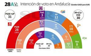 La igualdad se mantiene en Andalucía en el ecuador de la campaña del 28A