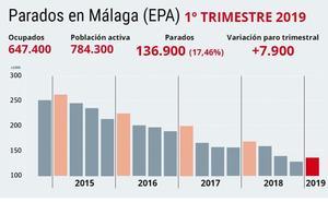 Málaga suma 7.900 parados en el primer trimestre del año