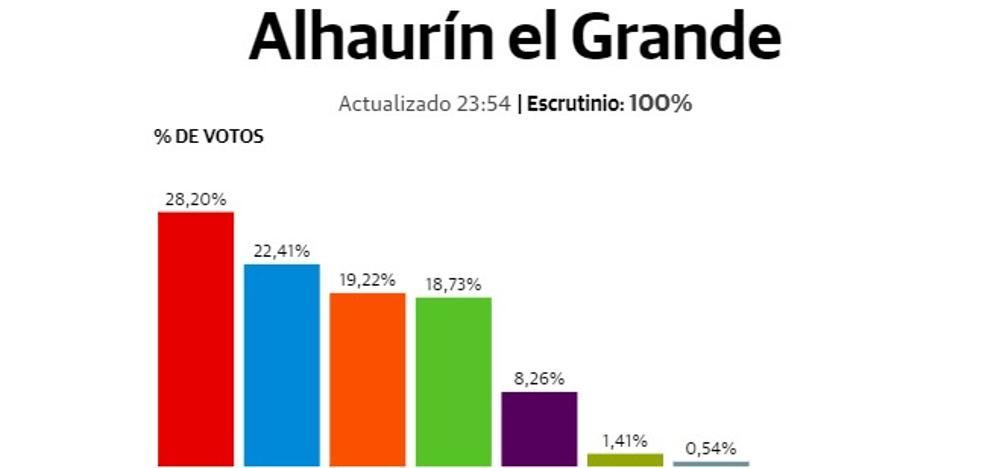 El PP pasa a ser la segunda fuerza en Alhaurín el Grande tras una sangría de votos