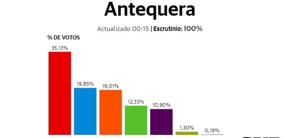 Los socialistas ganan en Antequera