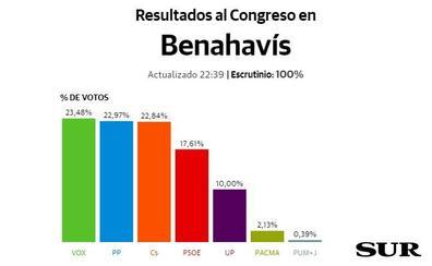 Benahavís, primer municipio de Málaga donde gana Vox