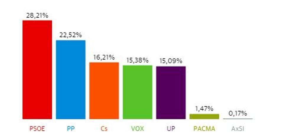 Nerja se decanta por el PSOE y le sigue de cerca un PP pierde un 18% de votos