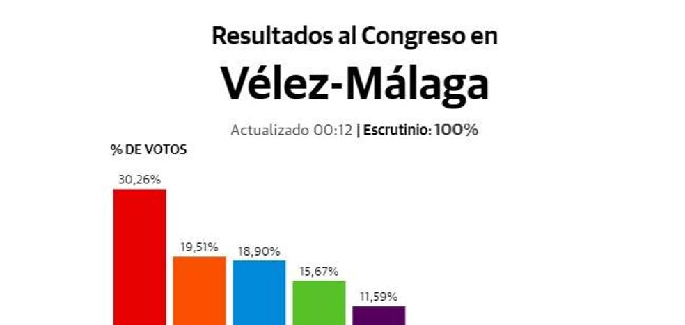 Apoyo firme al PSOE en Vélez-Málaga y vuelco de Ciudadanos al PP
