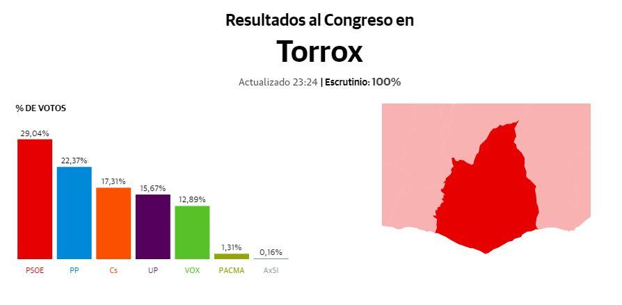 Vuelco del PSOE en Torrox donde el PP pierde el 17% de votos
