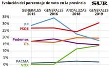 La evolución del voto en Málaga en las últimas elecciones