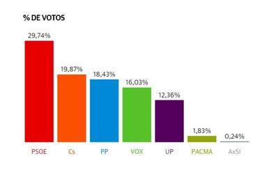 El PSOE fue el partido más votado en San Pedro, donde consiguió su mejor porcentaje