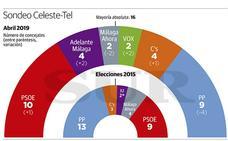 El PSOE arranca la campaña con un sondeo propio que le da opciones de llegar a la Alcaldía