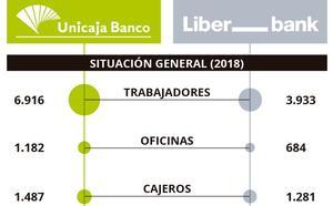 Unicaja y Liberbank rompen las negociaciones enfrentados por el peso accionarial en la fusión