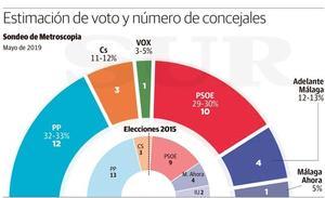 Un sondeo del PP da ganador a De la Torre en las municipales de Málaga, que necesitaría al bloque de derecha para gobernar