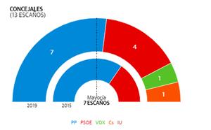 EL PP mantiene la mayoría en Benahavís aunque pierde dos concejales en favor de Vox y Cs