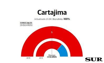 El PSOE arrasa en Cartajima y deja al PP sin representación