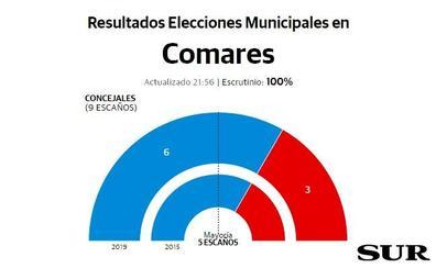 Manuel Robles revalida la Alcaldía de Comares para el PP, en la que lleva desde 1983