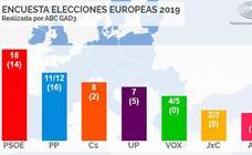El PSOE ganaría las elecciones europeas y el PP mejoraría respecto al 28-A, según un sondeo para ABC