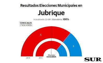 El PSOE mantiene su mayoría en Jubrique