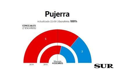 El PSOE amplía la mayoría absoluta en Pujerra