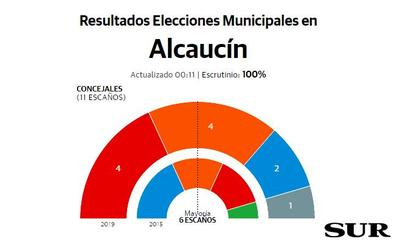 El PSOE es la fuerza más votada, pero logra el mismo numero de concejales que Cs