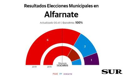 El PSOE repite victoria y puede seguir gobernando con mayoría absoluta