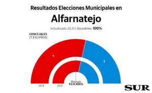 El PSOE vuelve a ser la fuerza más votada al cierre del escrutinio