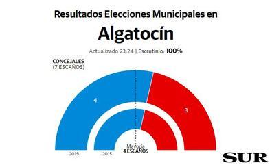 El PP vuelve a ganar con mayoría absoluta en Algatocín