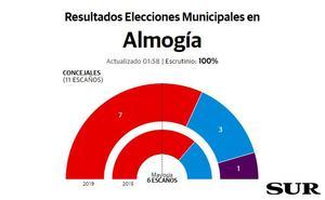 Cristóbal Torreblanca revalida la mayoría absoluta en Almogía