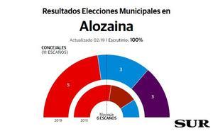 El PSOE pierde la mayoría absoluta en Alozaina