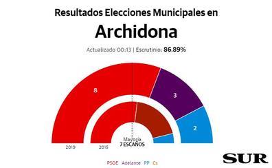 El PSOE de Mercedes Montero vuelve a ganar en Archidona