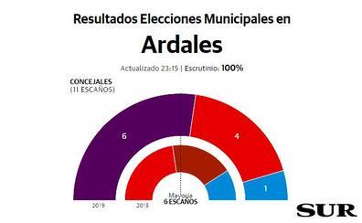 Adelante se hace con la mayoría absoluta en Ardales