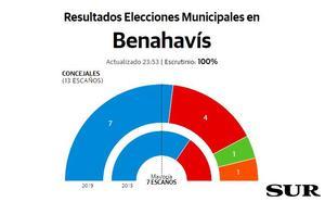 El PP revalida la mayoría en Benahavís aunque pierde dos concejales en favor de Vox y Cs