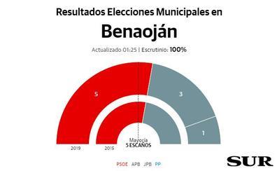 El PSOE mantiene la mayoría absoluta en Benaoján
