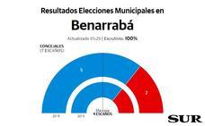 El PP logra mayoría absoluta en Benarrabá