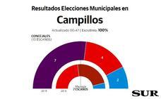 El PSOE gana en Cañete la Real, pero pierde votos