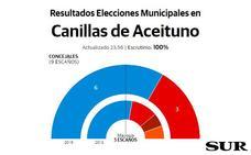 El PP refuerza su mayoría absoluta con seis ediles en Canillas de Aceituno