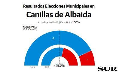 El PP repite mayoría absoluta y logra seis concejales en Canillas de Albaida