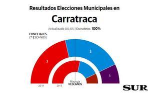 El PSOE pierde la mayoría absoluta en Carratraca