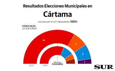 El PSOE de Cártama amplía su mayoría absoluta
