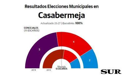 Adelante gana en Casabermeja pero pierde la mayoría absoluta