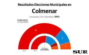 El PSOE amplía distancias y revalida su mayoría absoluta en Colmenar
