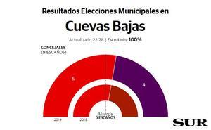 El PSOE retiene la mayoría absoluta en Cuevas Bajas