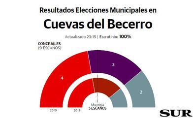 El PSOE gana en Cuevas del Becerro pero Adelante y Más Pueblo suman mayoría