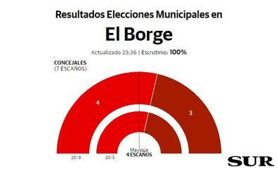 El PSOE repite como fuerza más votada y logra mayoría absoluta en El Borge