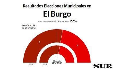 IU vence en El Burgo con el 51% de los votos