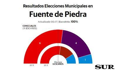 Siro Pachón, nuevo alcalde de Fuente de Piedra