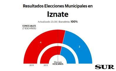 El socialista Gregorio Campos consigue su cuarta mayoría absoluta consecutiva en Iznate