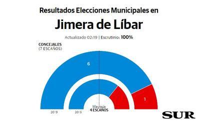 El PP, la fuerza más votada de nuevo en Jimera de Líbar