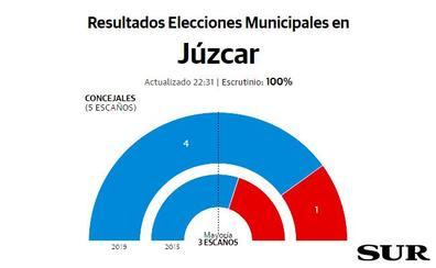 El popular Francisco Lozano encadenará su segundo mandato en Júzcar