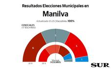 Todo abierto en Manilva con la victoria de IU y el empate entre PSOE y Compromiso Manilva