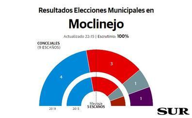 El PP gana en Moclinejo, aunque tendrá que pactar para mantener la Alcaldía